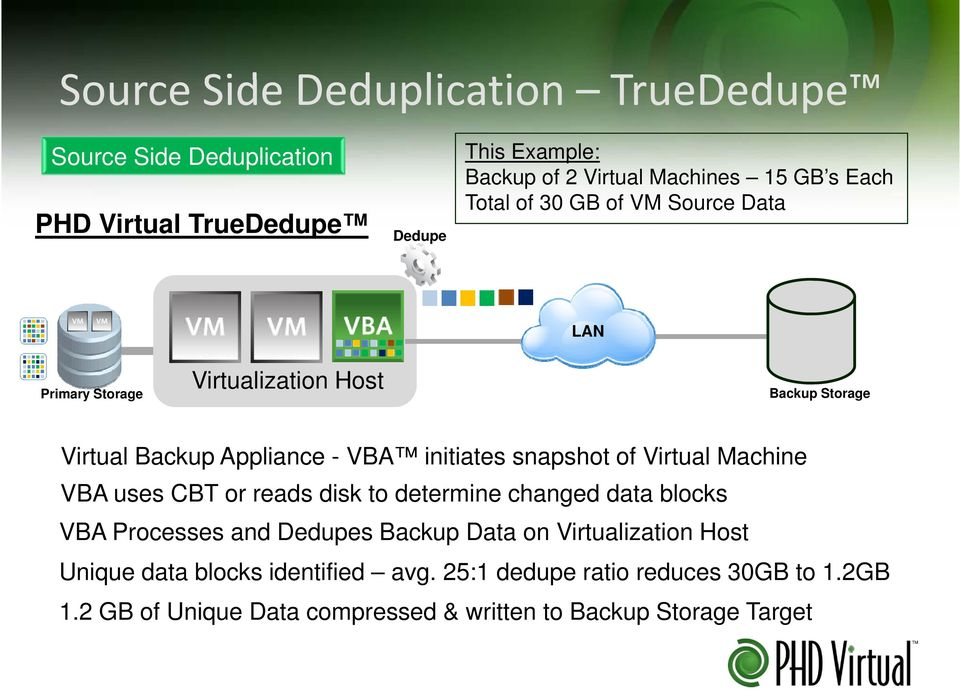 snapshot of Virtual Machine VBA uses CBT or reads disk to determine changed data blocks VBA Processes and Dedupes Backup Data on
