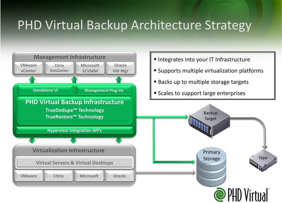 Backup Infrastructure TrueDedupe Technology TrueRestore Technology Hypervisor Integration API s Backs up to multiple storage targets Scales to
