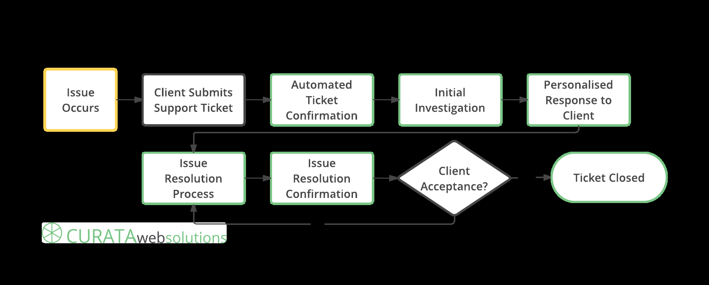 Our Support Process Should an occasion arise where support is required. we provide an easy to use and efficient ticket system for the submission of support requests.