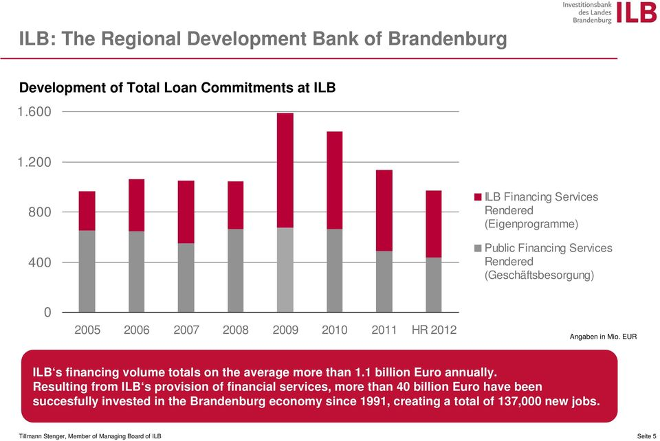 2009 2010 2011 HR 2012 Angaben in Mio. EUR ILB s financing volume totals on the average more than 1.1 billion Euro annually.