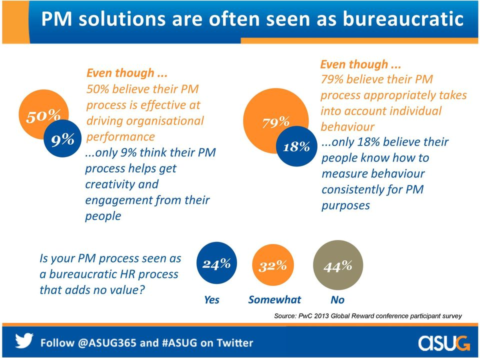 .. 79% believe their PM process appropriately takes into account individual behaviour.