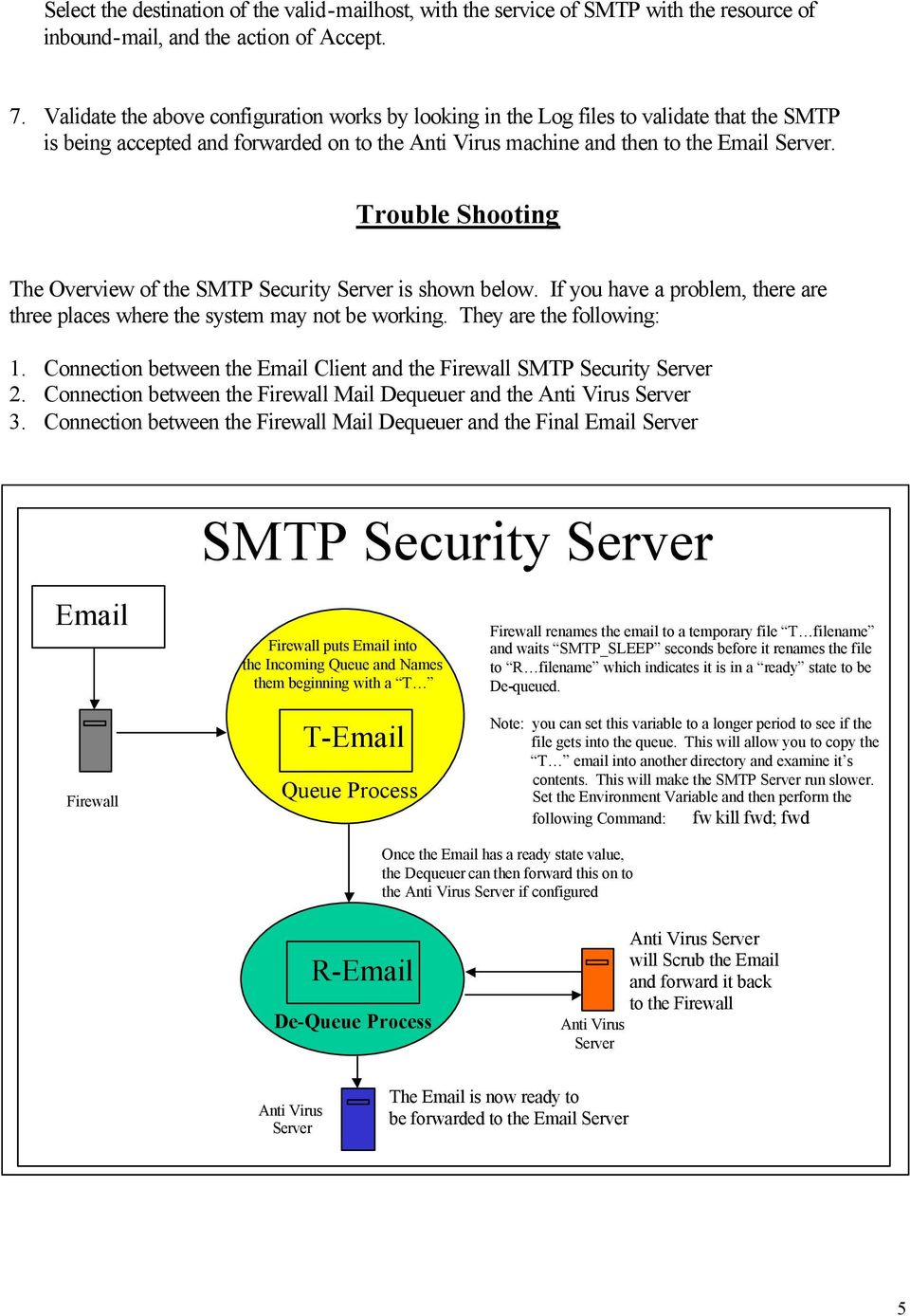 Trouble Shooting The Overview of the SMTP Security Server is shown below. If you have a problem, there are three places where the system may not be working. They are the following: 1.