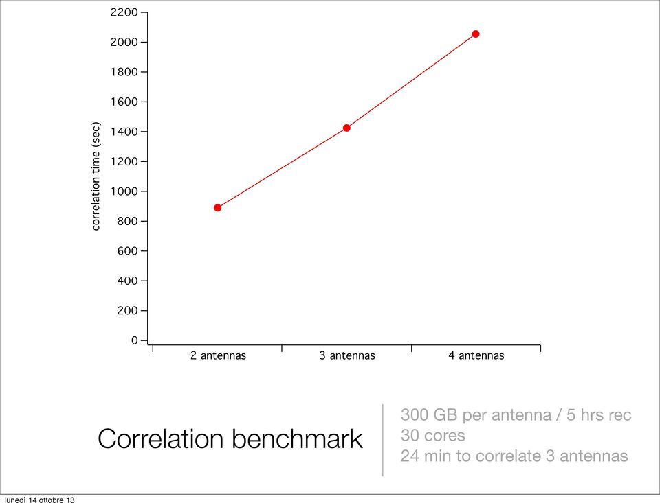 4 antennas Correlation benchmark 300 GB per