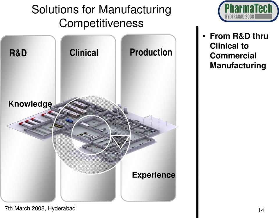 From R&D thru Clinical to Commercial