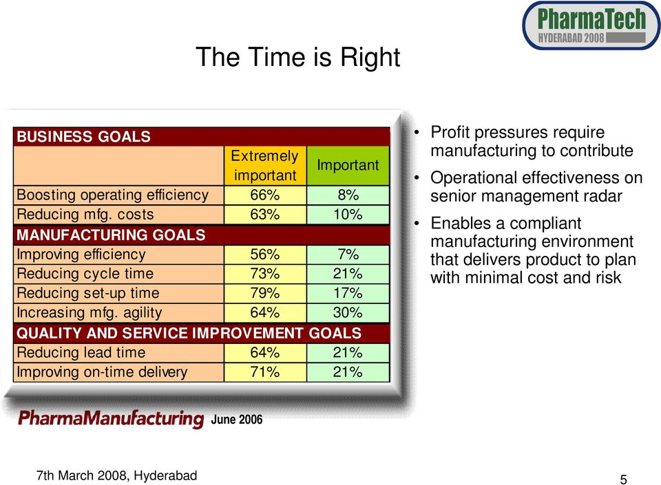 costs costs 63% 63% 10% 10% MANUFACTURING MANUFACTURING GOALS GOALS Improving Improving efficiency efficiency 56% 56% 7% 7% Reducing Reducing cycle cycle time time 73% 73% 21% 21% Reducing Reducing