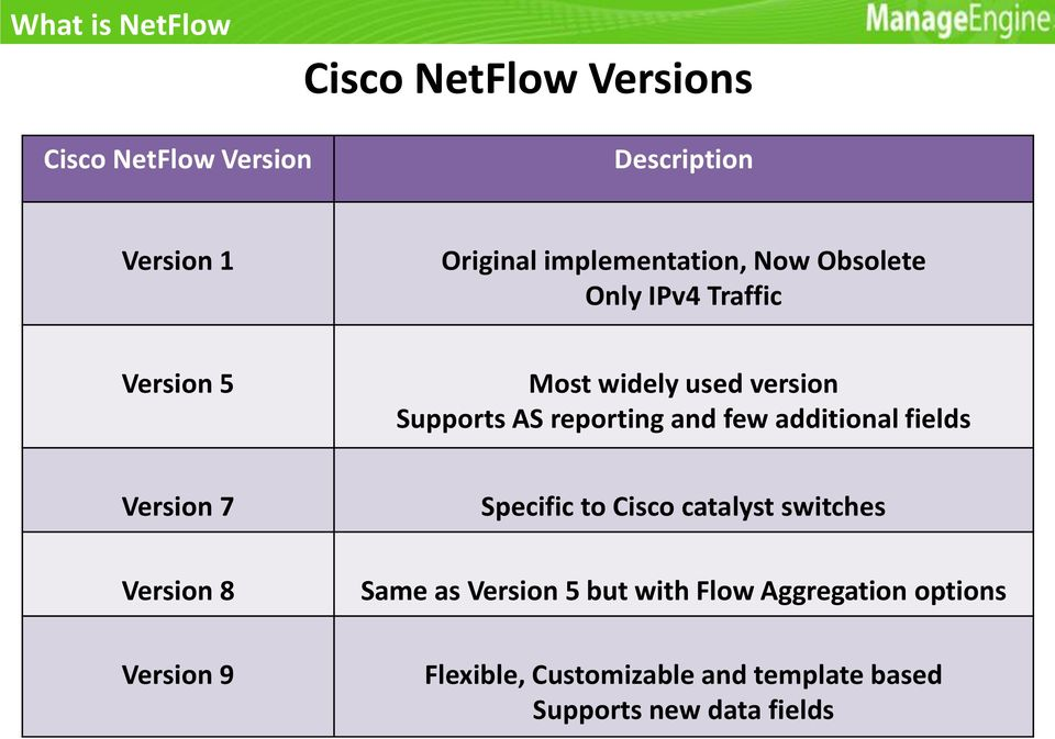 reporting and few additional fields Version 7 Specific to Cisco catalyst switches Version 8 Same as