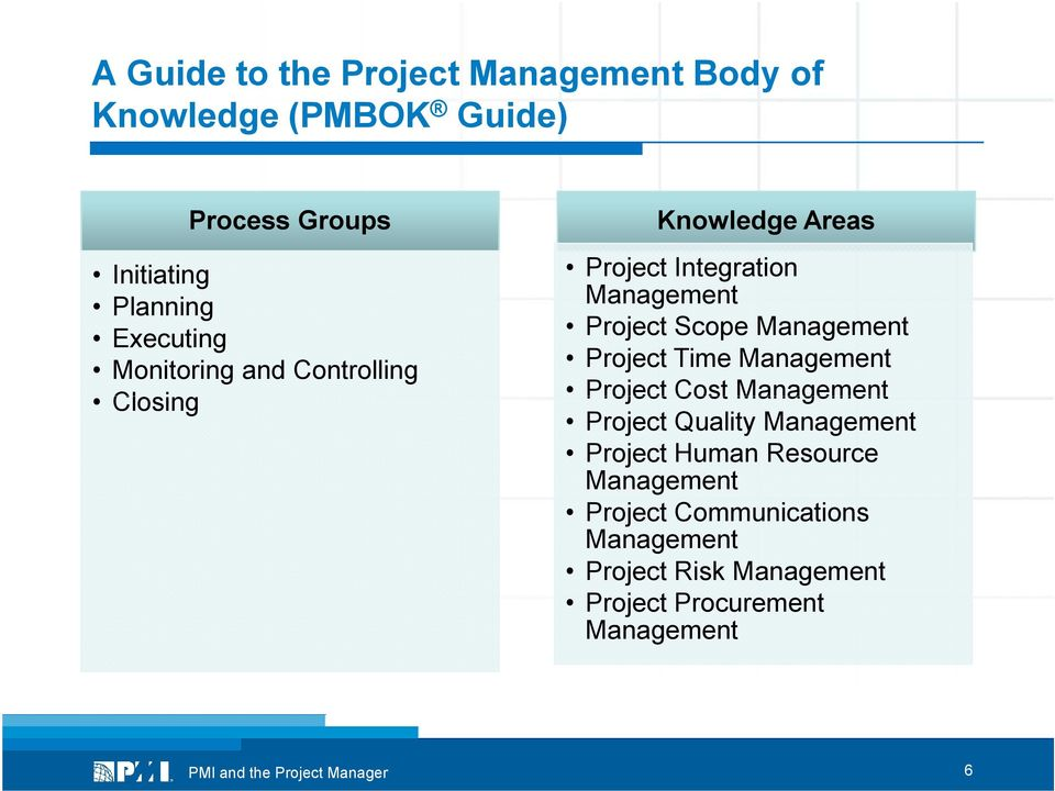 Scope Management Project Time Management Project Cost Management Project Quality Management Project
