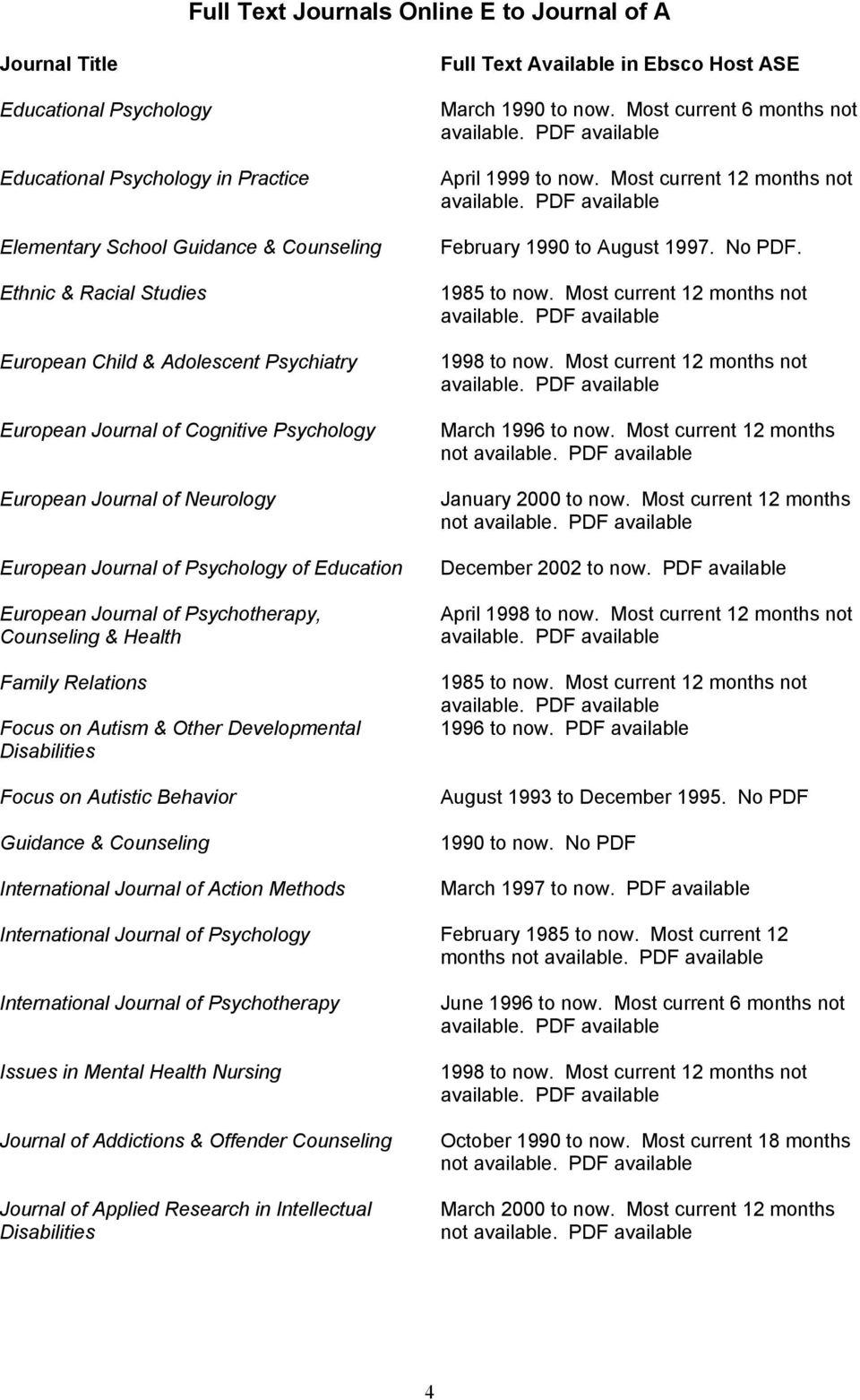 Focus on Autistic Behavior Guidance & Counseling International Journal of Action Methods April 1999 to now. Most current 12 months not February 1990 to August 1997. No PDF. 1985 to now.