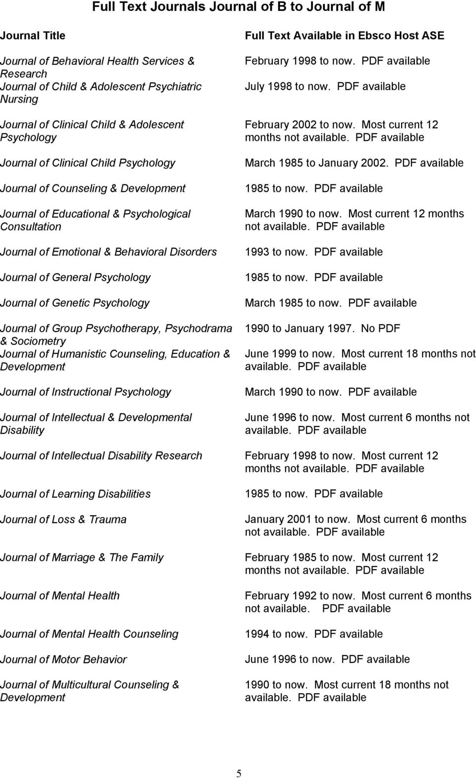 Group Psychotherapy, Psychodrama & Sociometry Journal of Humanistic Counseling, Education & Development Journal of Instructional Journal of Intellectual & Developmental Disability February.