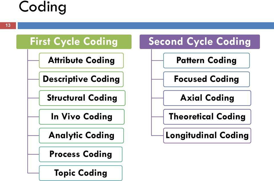 Process Coding Topic Coding Second Cycle Coding Pattern