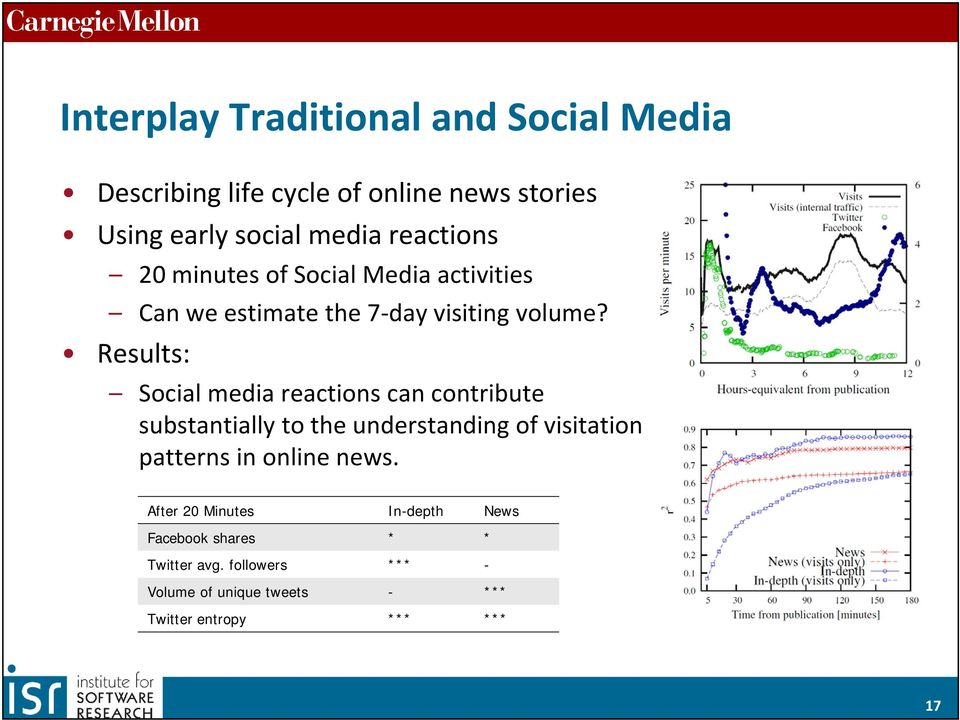 Results: Social media reactions can contribute substantially to the understanding of visitation patterns in online