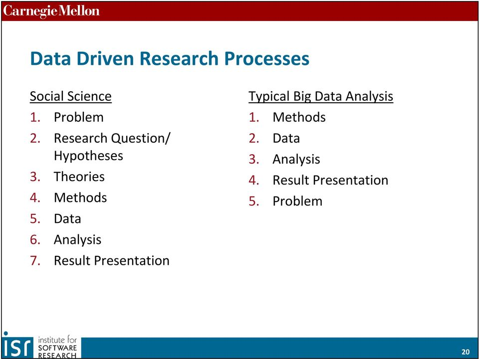 Analysis 7. Result Presentation Typical Big Data Analysis 1.