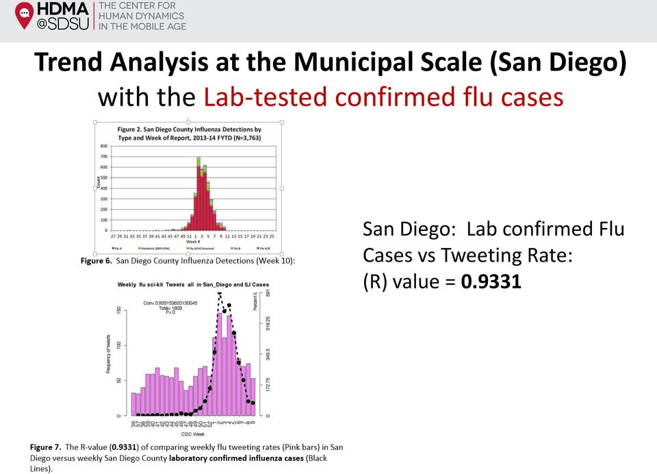 confirmed flu cases San Diego: Lab
