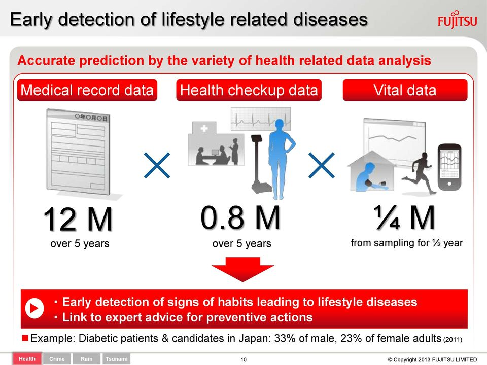 8 M ¼ M over 5 years over 5 years from sampling for ½ year Early detection of signs of habits leading to lifestyle
