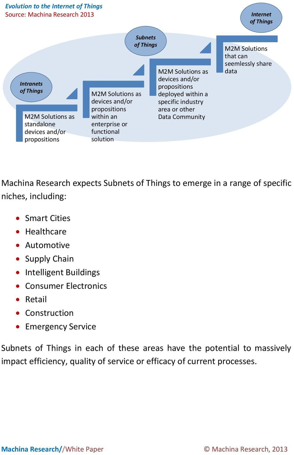 Solutions that can seemlessly share data Machina Research expects Subnets of Things to emerge in a range of specific niches, including: Smart Cities Healthcare Automotive Supply Chain Intelligent