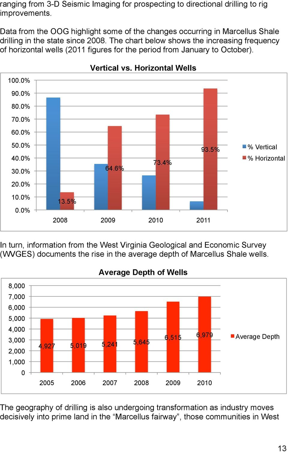 The chart below shows the increasing frequency of horizontal wells (2011 figures for the period from January to October). 100.0% Vertical vs. Horizontal Wells 90.0% 80.0% 70.0% 60.0% 50.0% 40.0% 30.