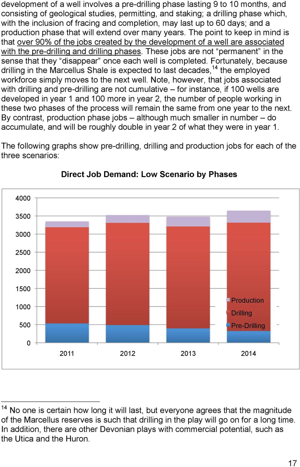 The point to keep in mind is that over 90% of the jobs created by the development of a well are associated with the pre-drilling and drilling phases.