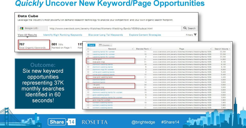 keyword opportunities representing
