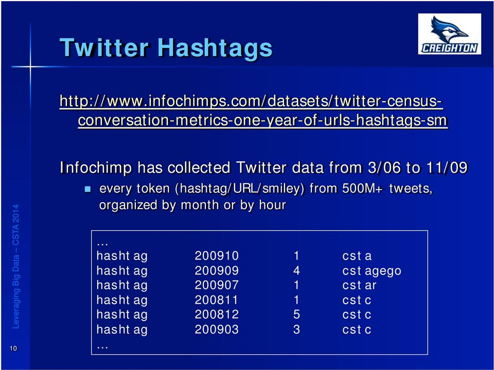 collected Twitter data from 3/06 to 11/09 n every token (hashtag/url/smiley) from 500M+ tweets,