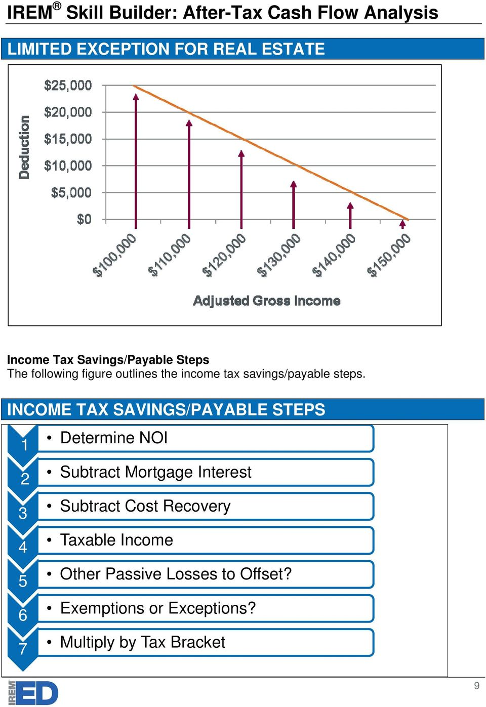 INCOME TAX SAVINGS/PAYABLE STEPS 1 2 3 4 5 6 7 Determine NOI Subtract Mortgage
