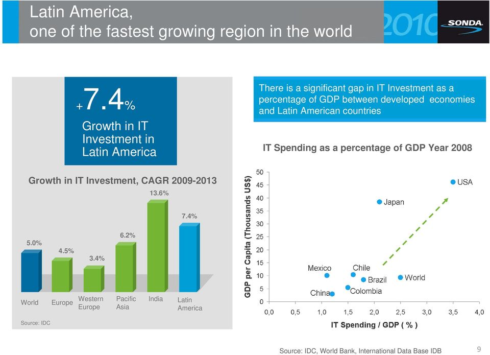 developed economies and Latin American countries IT Spending as a percentage of GDP Year 2008 Growth in IT Investment,