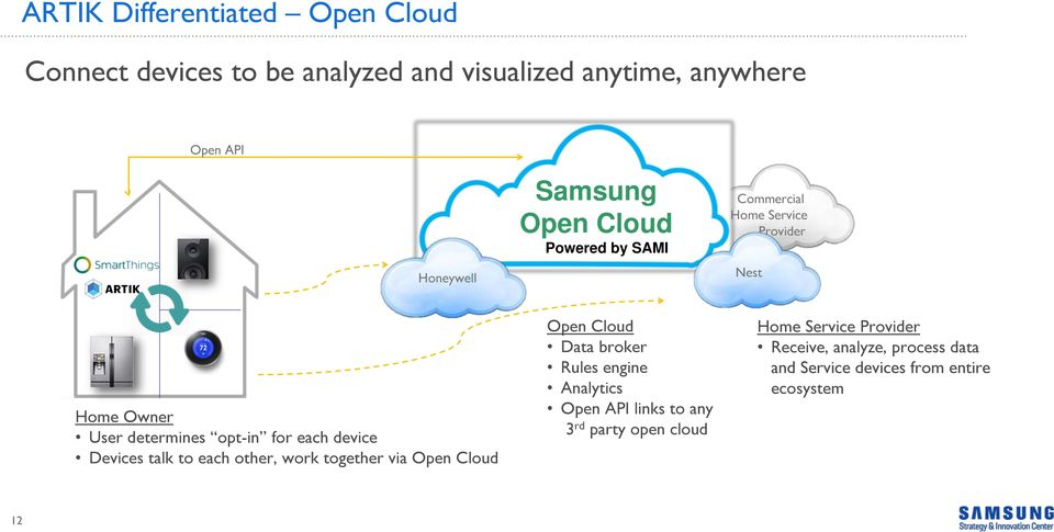 Devices talk to each other, work together via Open Cloud Open Cloud Data broker Rules engine Analytics Open API links to