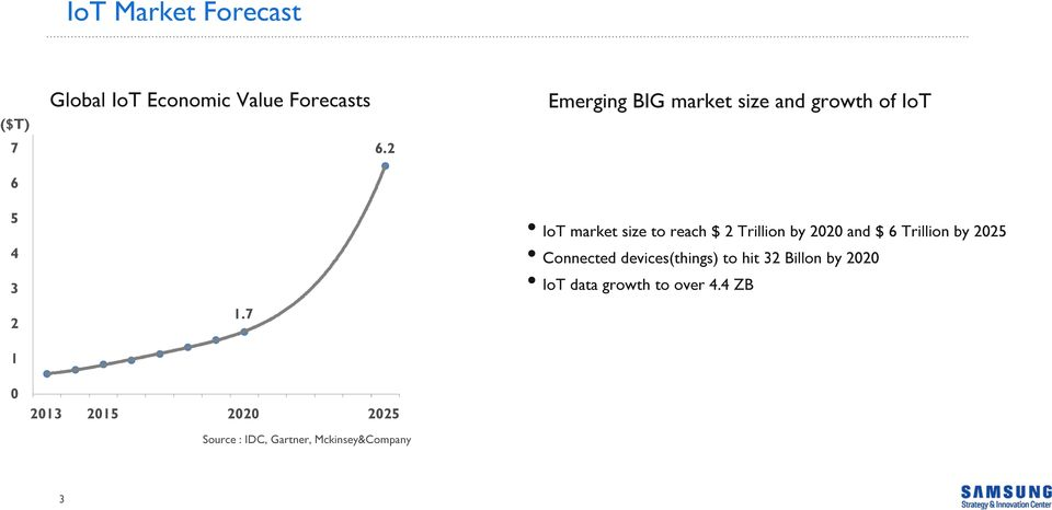 2 Emerging BIG market size and growth of IoT IoT market size to reach $ 2 Trillion by