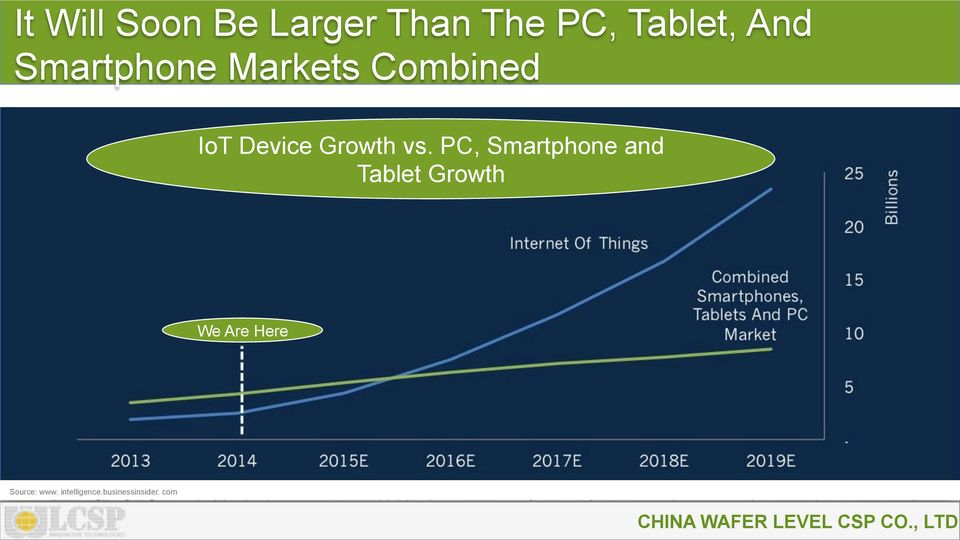 vs. PC, Smartphone and Tablet Growth We Are