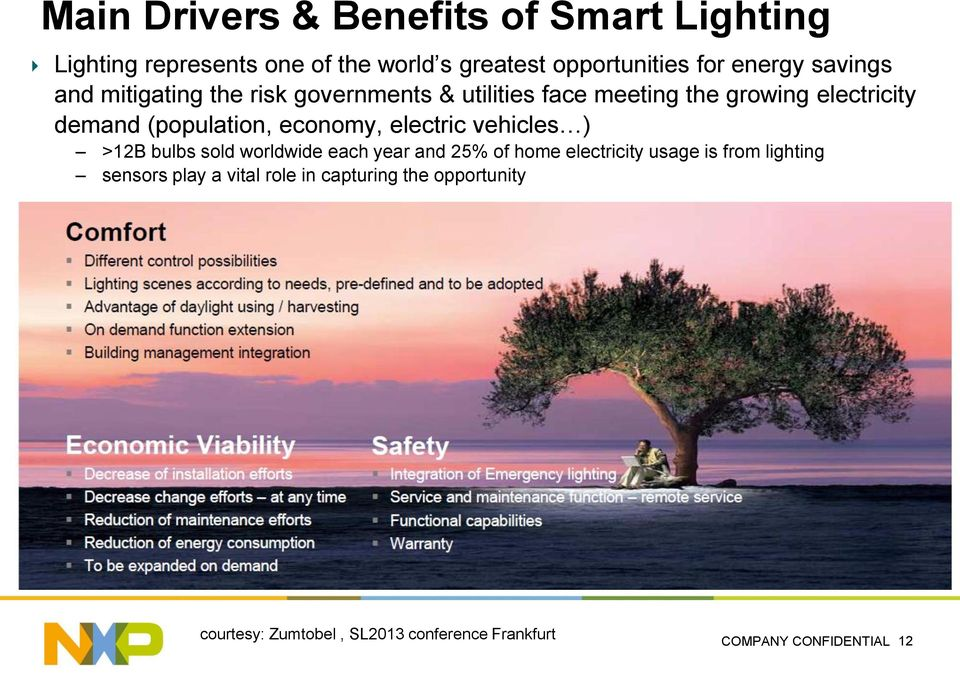 economy, electric vehicles ) >12B bulbs sold worldwide each year and 25% of home electricity usage is from lighting