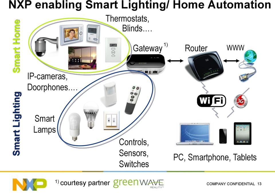 Gateway 1) Router WWW IP-cameras, Doorphones.