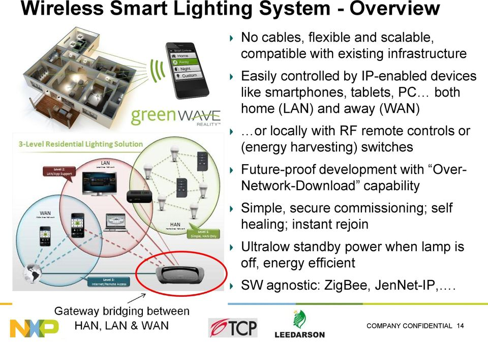 or (energy harvesting) switches Future-proof development with Over- Network-Download capability Simple, secure commissioning; self