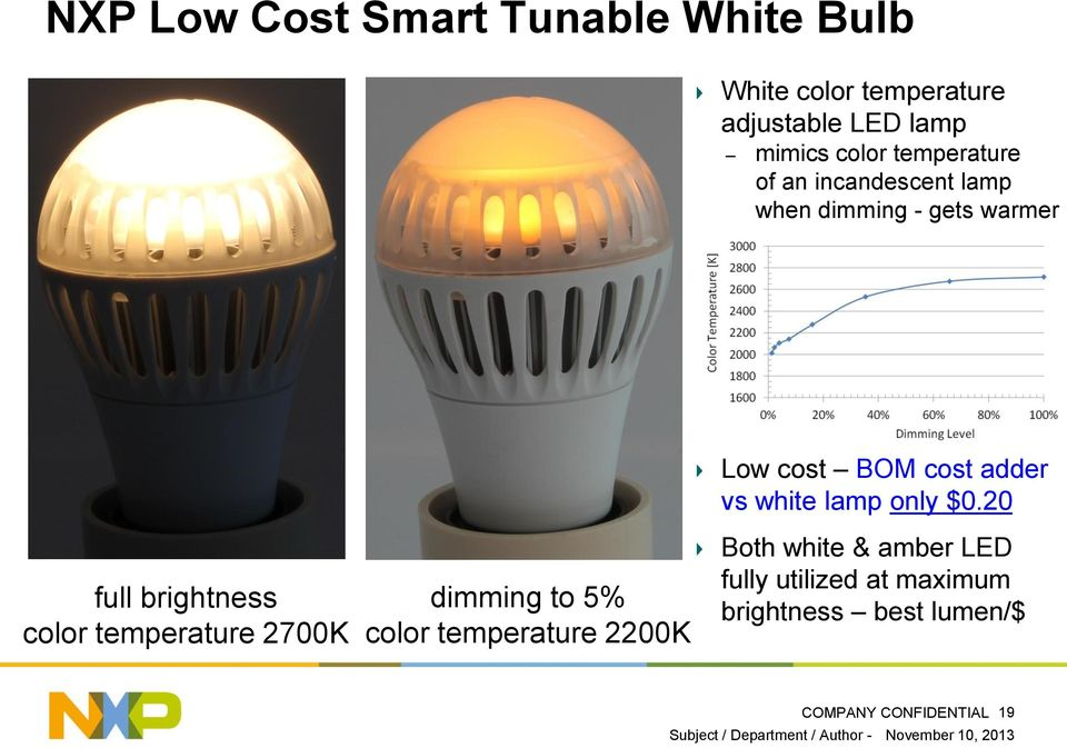 20 full brightness color temperature 2700K dimming to 5% color temperature 2200K Both white & amber LED