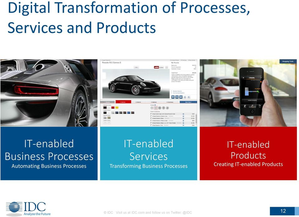 Transforming Business Processes IT-enabled Products Creating
