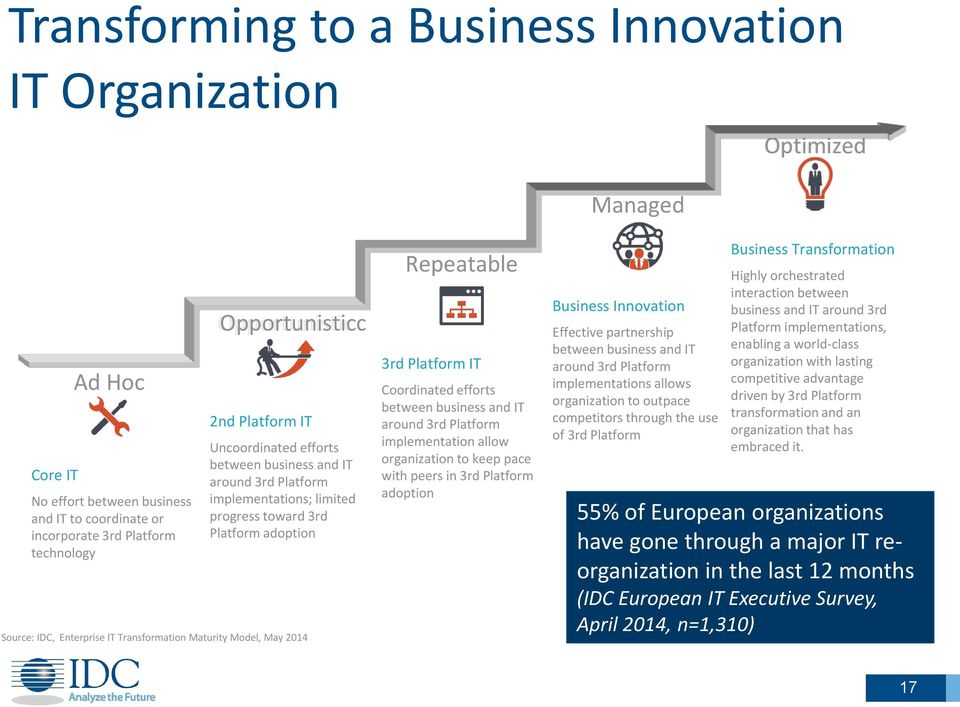 May 2014 Repeatable 3rd Platform IT Coordinated efforts between business and IT around 3rd Platform implementation allow organization to keep pace with peers in 3rd Platform adoption Business