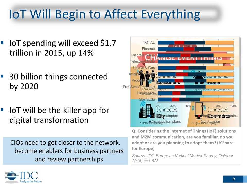 Retail/Wholesale Process Manu Prof Svcs/Transport Healthcare Gov't/Edu 0% 20% 40% 60% 80% 100% Already adopted Plan in next 12 months No adoption plans Not Familiar CIOs need to get