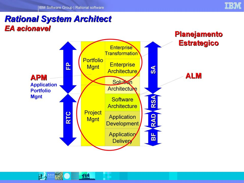 Transformation RTC Architecture Project Mgnt Application Development