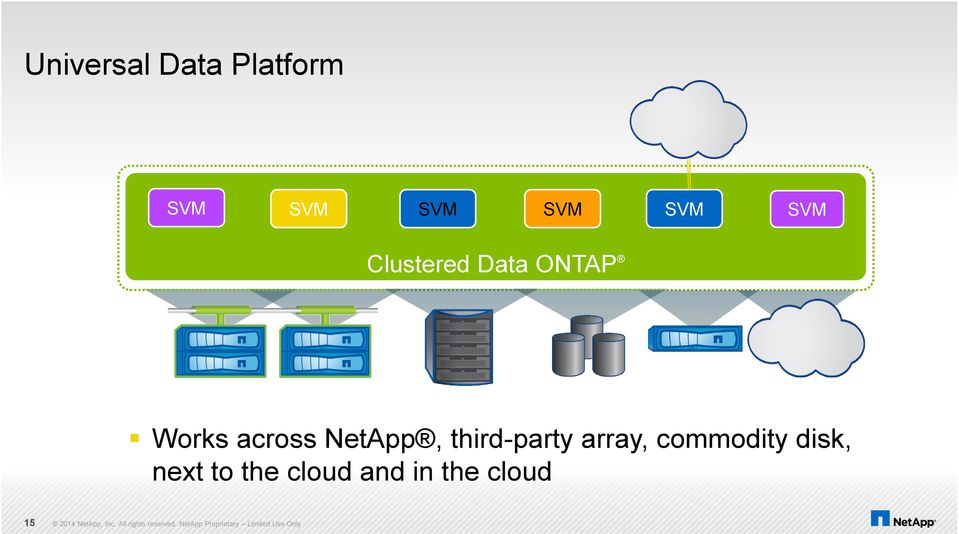 across NetApp, third-party array,