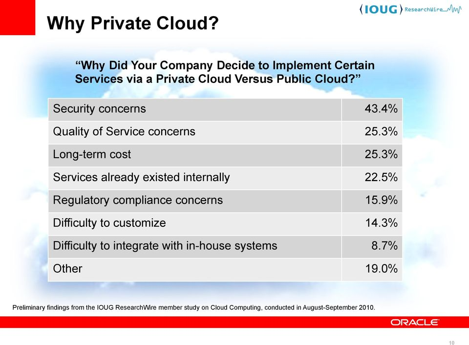 5% Regulatory compliance concerns 15.9% Difficulty to customize 14.