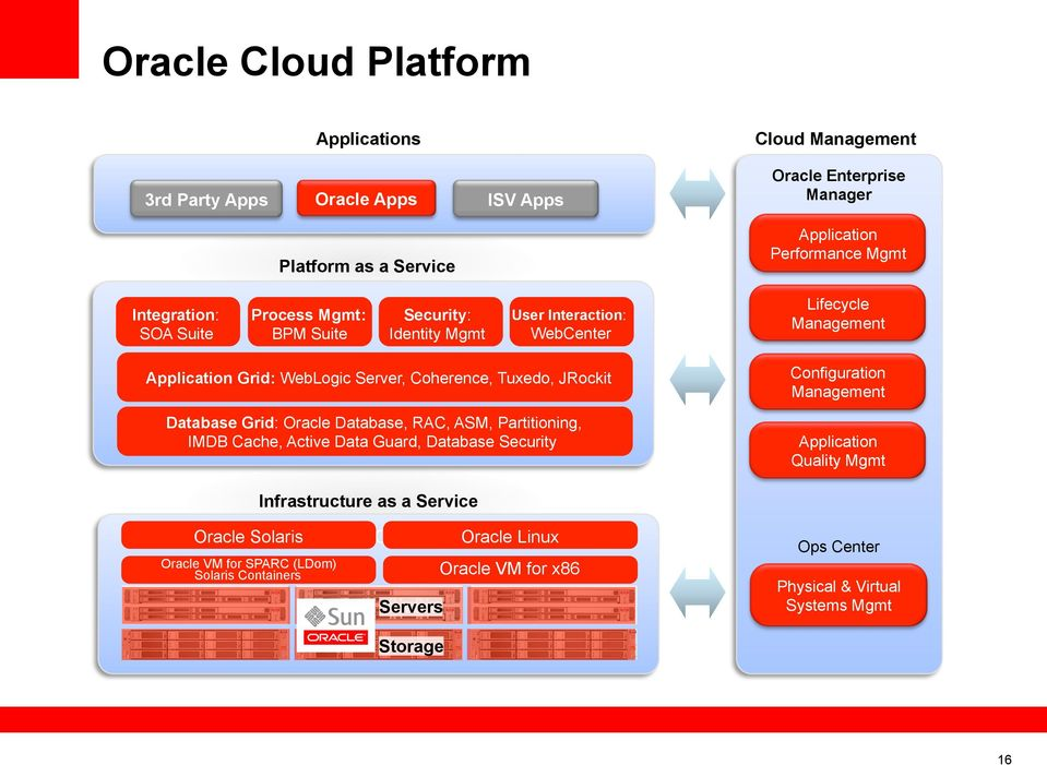 Grid: Oracle Database, RAC, ASM, Partitioning, IMDB Cache, Active Data Guard, Database Security Configuration Management Application Quality Mgmt Infrastructure as a Service