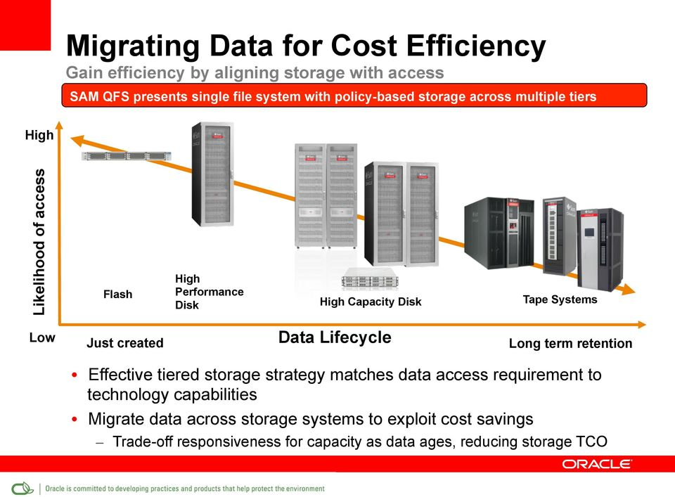 Just created Data Lifecycle Long term retention Effective tiered storage strategy matches data access requirement to technology
