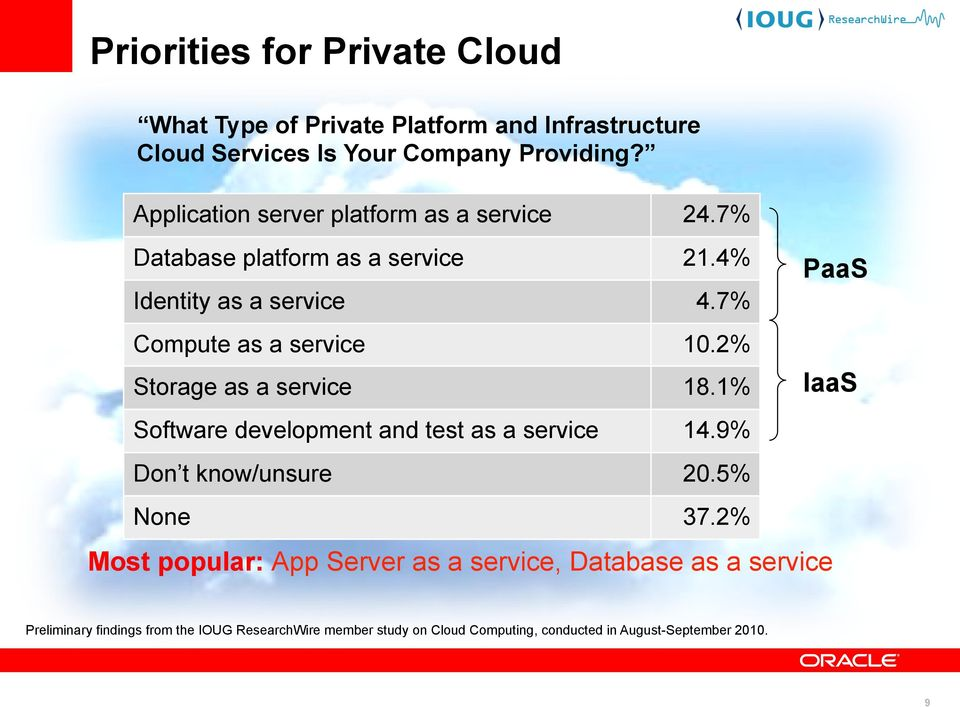 2% Storage as a service 18.1% Software development and test as a service 14.9% Don t know/unsure 20.5% None 37.