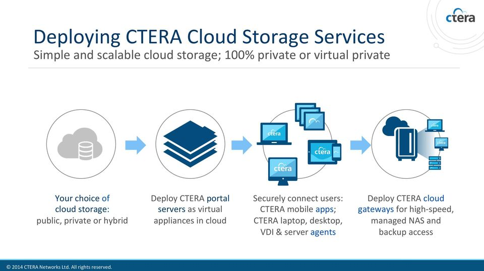 servers as virtual appliances in cloud Securely connect users: CTERA mobile apps; CTERA laptop,