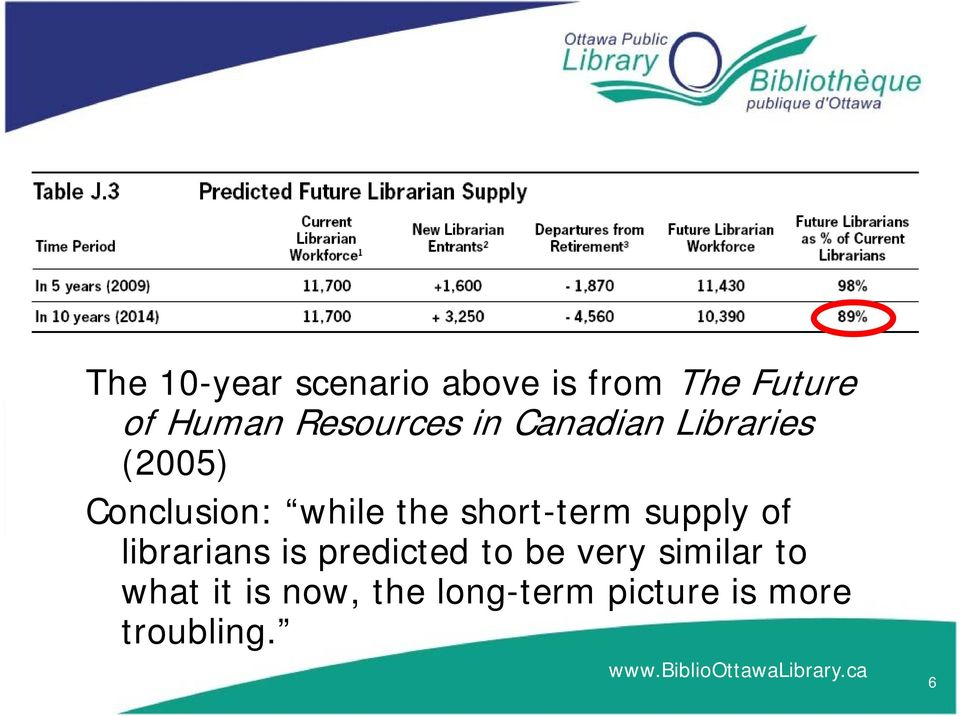 short-term supply of lb librarians is predicted dto be very