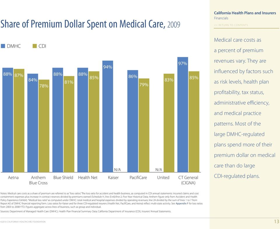 Most of the large DMHC-regulated 20 plans spend more of their premium dollar on medical 0 Aetna Anthem Blue Cross Blue Shield Health Net N/A Kaiser PacifiCare N/A United CT General (CIGNA) care than