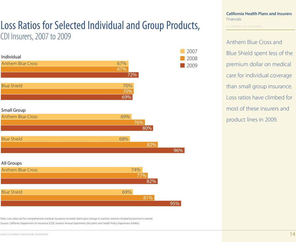 Loss ratios have climbed for Small Group Anthem Blue Cross 69% 76% 80% most of these insurers and product lines in 2009.
