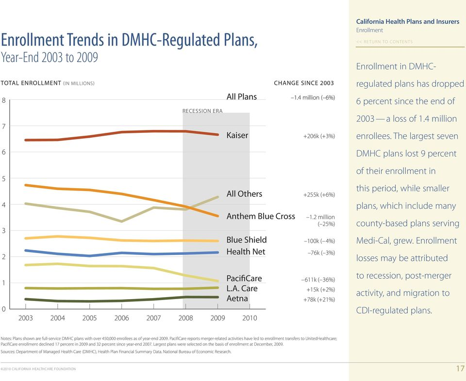 The largest seven DMHC plans lost 9 percent 5 4 3 2 All Others Anthem Blue Cross Blue Shield Health Net +255k (+6%) 1.