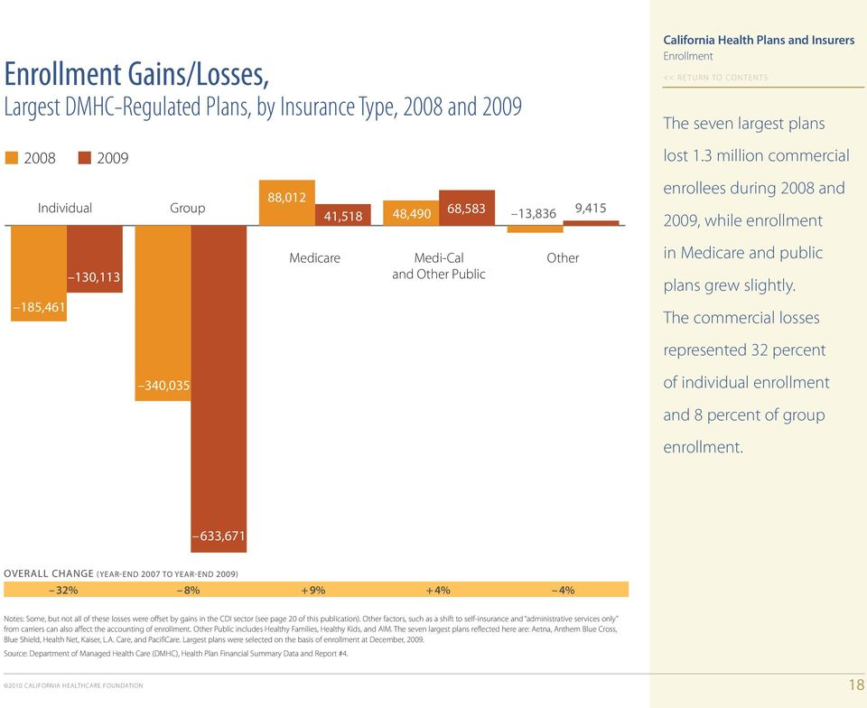 3 million commercial enrollees during 2008 and 2009, while enrollment in Medicare and public plans grew slightly.