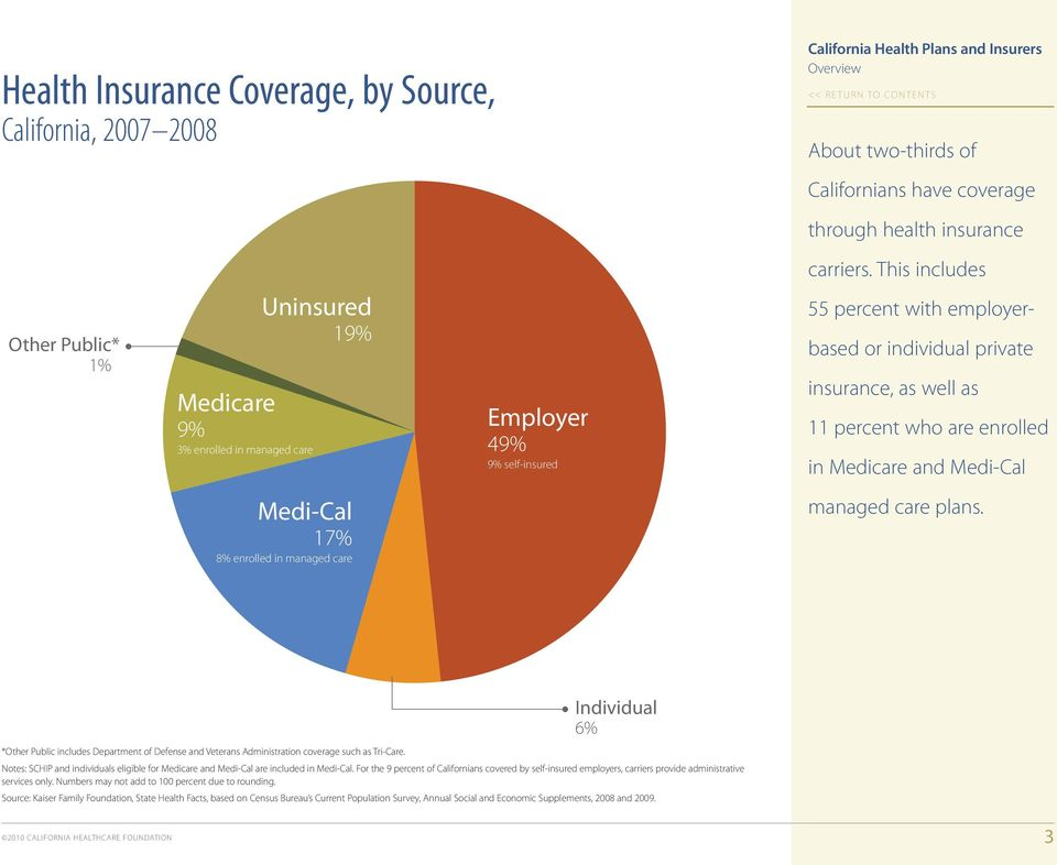 who are enrolled in Medicare and Medi-Cal Medi-Cal 17% 8% enrolled in managed care managed care plans.