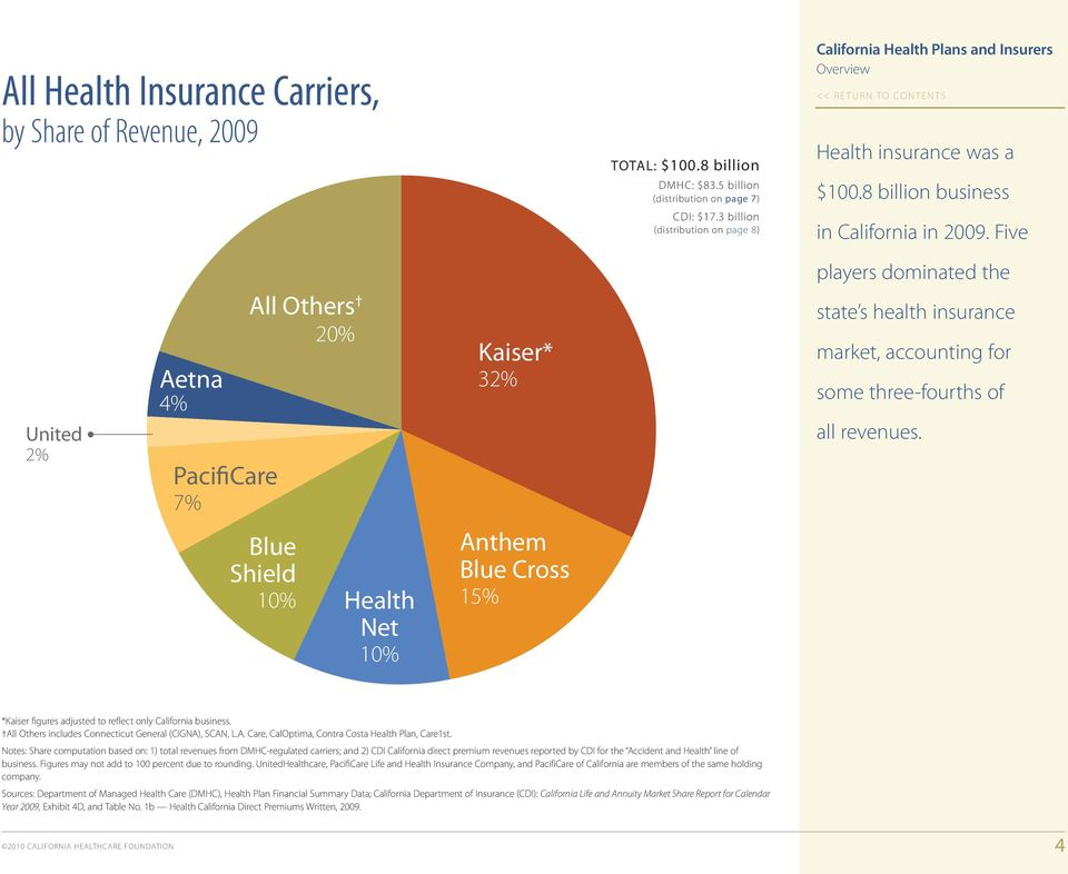 Five players dominated the United 2% Aetna 4% PacifiCare 7% All Others 20% Kaiser* 32% state s health insurance market, accounting for some three-fourths of all revenues.