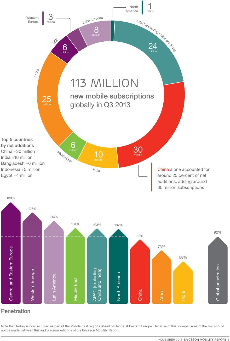 accounted for around 25 percent of net additions, adding around 30 million subscriptions 139% 125% 114% 104% 103% 102% 88% 92% Central and Eastern Europe Western Europe Latin America Middle East APAC
